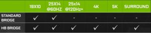 NVIDIA GeForce GTX 1080 Launches Worldwide – International Pricing & SLI Bridge Compatibility Guide