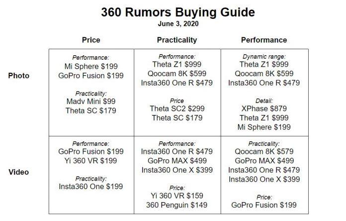 360 camera buying guide (June 2020)