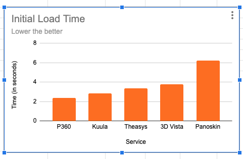 virtual tour website load time (the lowest time is the best)